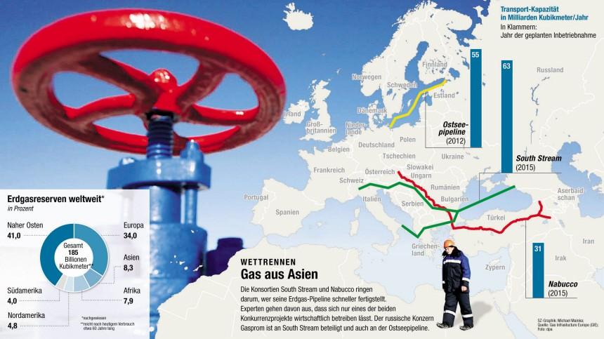 Gas Karte South Stream Nabucco