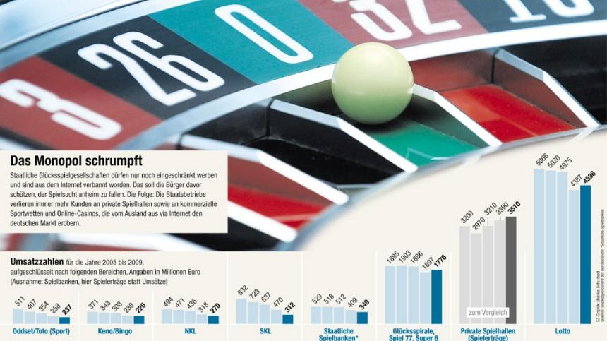 Glücksspielmonopol Glücksspiel