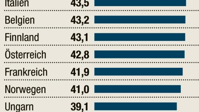 OECD Drastische Steuerausfälle