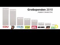 Infografik Großspenden