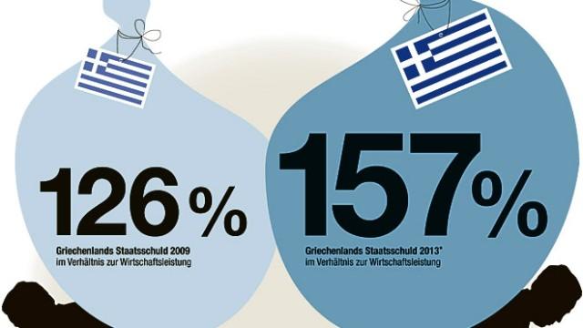 große Euro-Krise Eurokrise: Griechenland