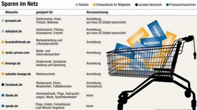 Rabattseiten: Sparen im Netz