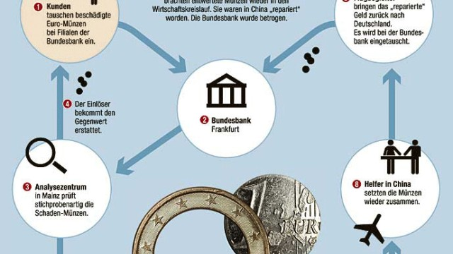 Euro Betrug mit Euromünzen