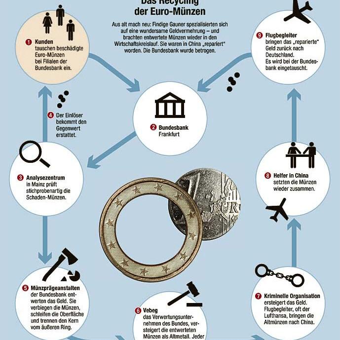 Betrug Mit Euromünzen Wie Aus Schrottgeld Millionen Wurden Geld