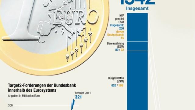 Haftungsummen Euro
