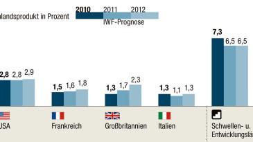 Wirtschaftswachstum IWF