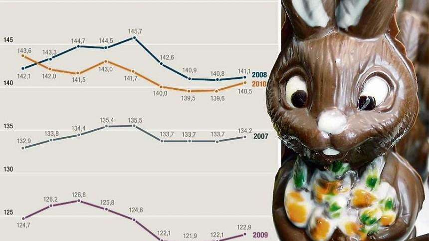 Benzinpreise steigen zu Ostern