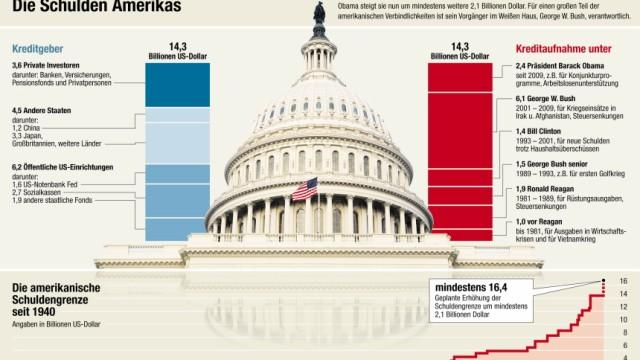 USA, Schulden, Grafik