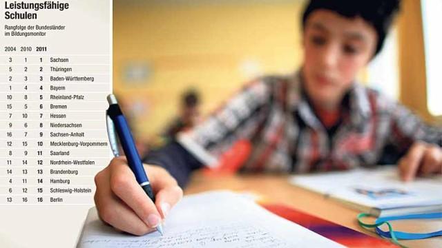 Leistungsfähige Schulen