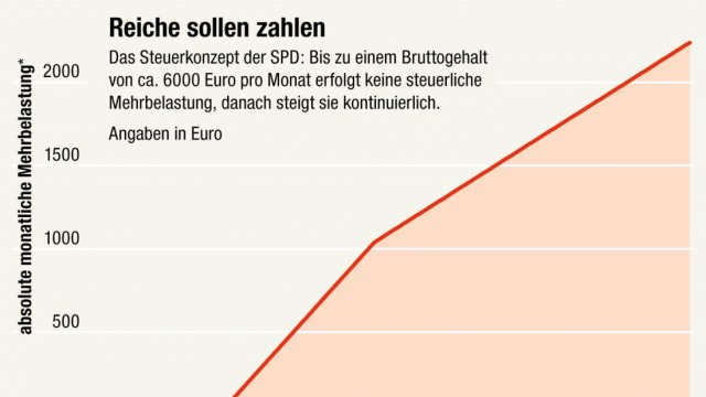 Steuern und Abgaben SPD-Steuerkonzept