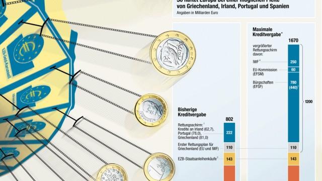Der Kampf um den Euro Schuldenkrise in Europa