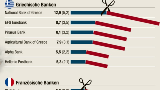 Dexia Bankenkrise in Europa