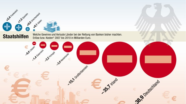 Banken Kosten rettung