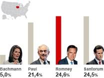Wahlgrafik Vorwahlen Republikaner