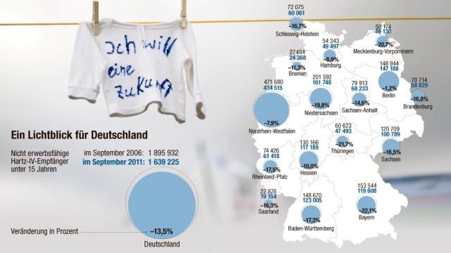Kinderarmut Minderjährige Hartz-IV-Empfänger in Deutschland