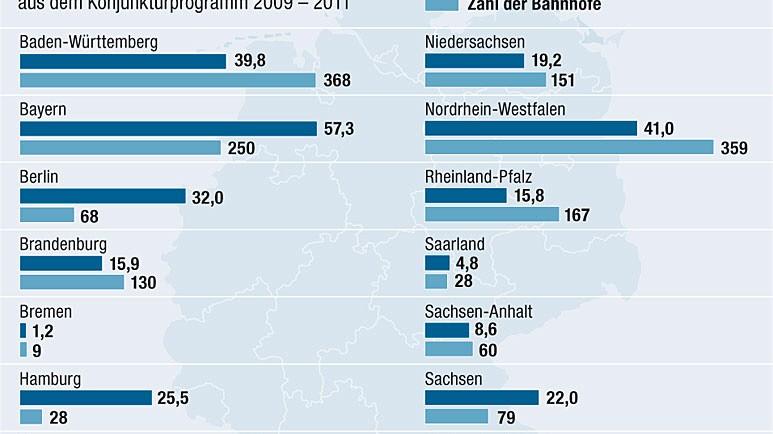 Bahn Bahnhöfe Konjunkturpaket