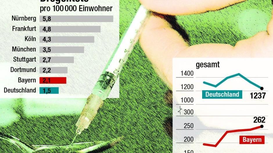 Drogen Statistik Bayern