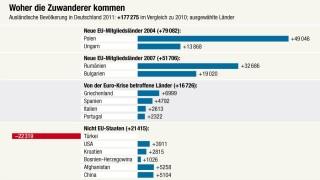 Zuwanderer Deutschland 2011 Grafik