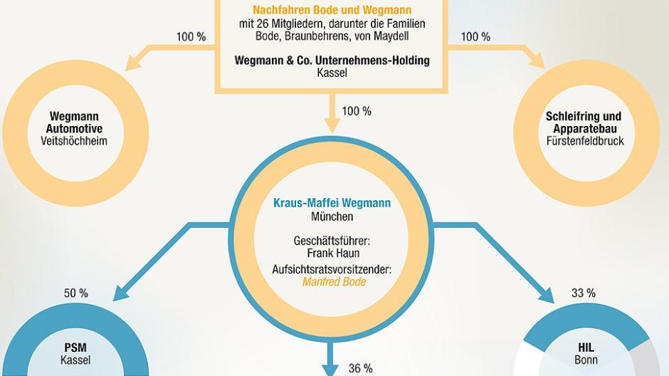 Kraus Maffei Wegmann
