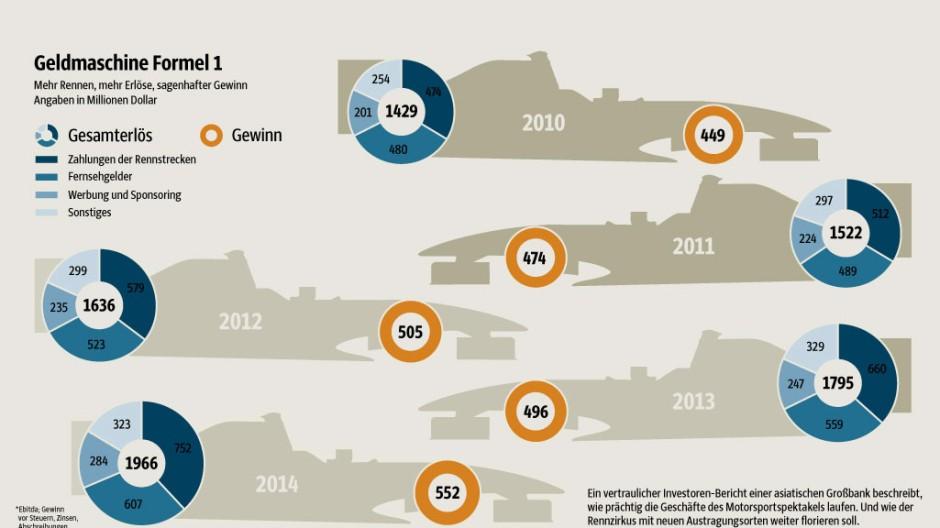 Grafik Geldmaschine Formel 1