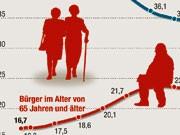 Bevölkerung in Deutschland