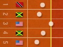 Olympia, Lauf, interaktiv, Grafik, interaktive Grafik, teaser, 100m, 100, Meter, Männer