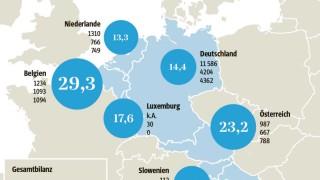 Grafik Eurotransplant
