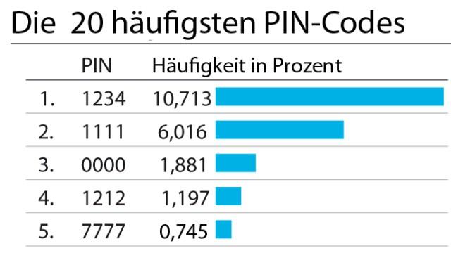 PIN-Codes-Häufigkeit