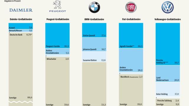 Daimler Aktien Abu Dhabi