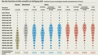 Altersarmut Rente Alterssicherungsbericht