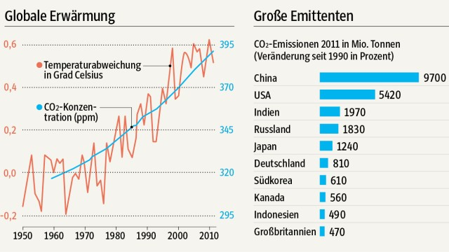 Globale Erderwärmung und CO2-Ausstoß