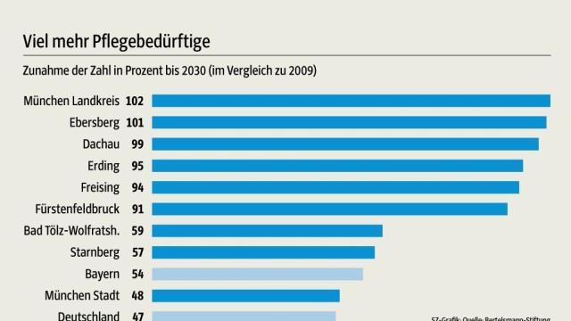 Grafik Pflegenotstand Bayern