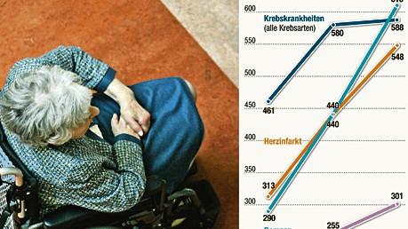Morbidität Sterblichkeits-Prognose