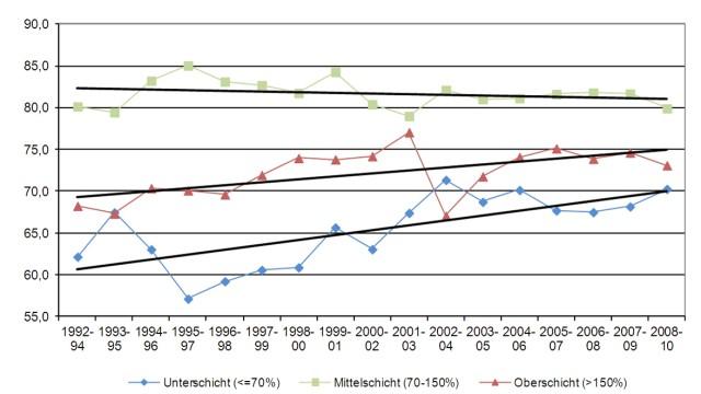 Arm und Reich Studie zur Mittelschicht