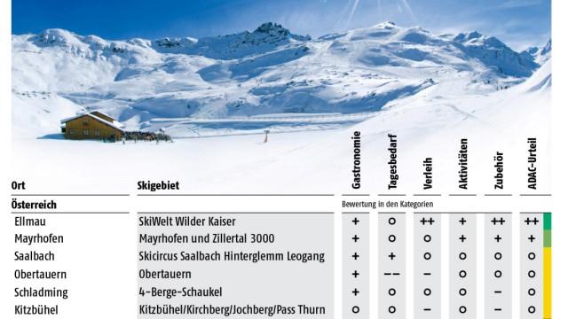 ADAC Skigebiete Skiorte Nebenkosten Test 2012