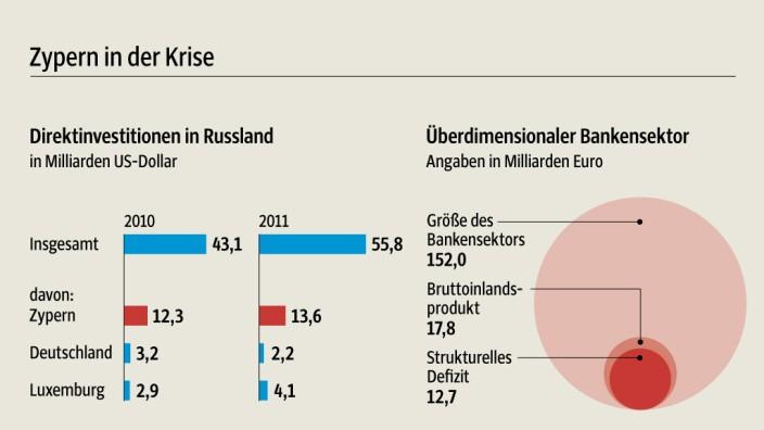 Zypern Krise IWF