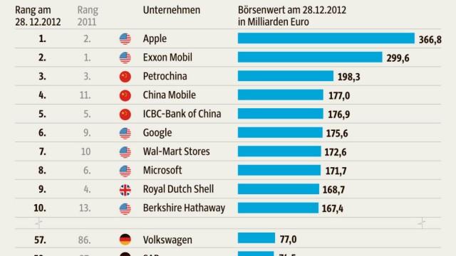 VW Rangliste der teuersten Unternehmen