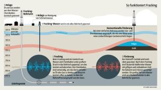 Fracking Erdbeben in den USA