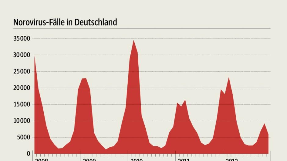 Norovirus-Fälle in Deutschland