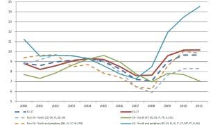 Schuldenkrise in Europa Europäischer Sozial- und Beschäftigungsbericht