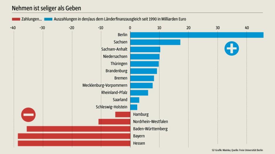Länderfinanzausgleich Entscheidung in Karlsruhe