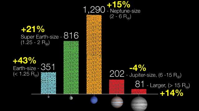 Suche nach Planeten