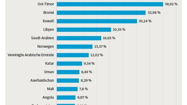 Haushaltsüberschuss Grafik