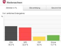 Niedersachsen Landtagswahl Prozente