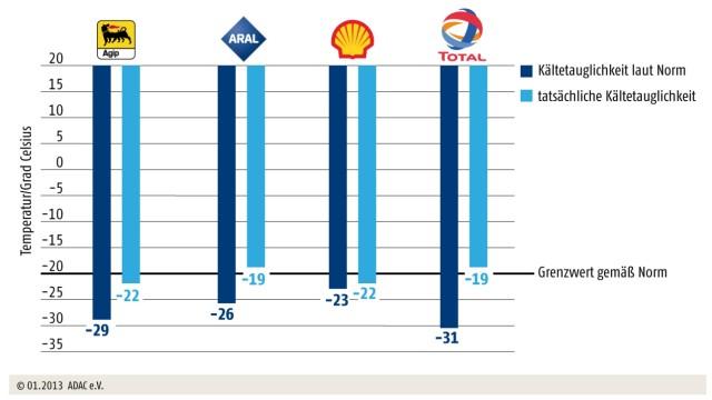 Winterdiesel, ADAC-Test, ADAC, Test, Diesel