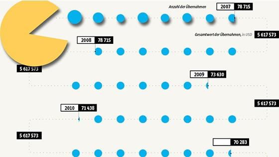 teaser interaktiv grafik firmen übernahme firmenübernahmen
