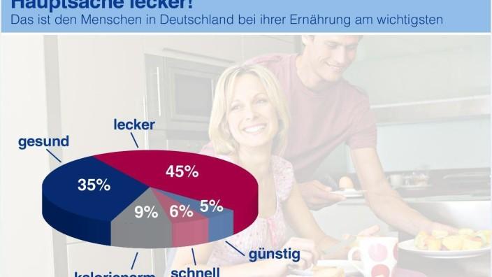 Ernährungsverhlaten der Deutschen