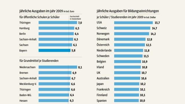 Bildungsland Bayern Infografik