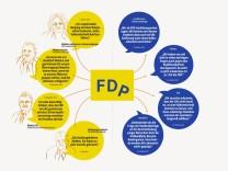 FDP-Grafik