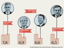 Gehälter Dax-Vorstand 2012 (Grafik) #1